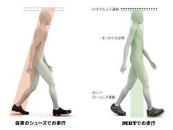 靴の違いによる軸の変化イメージイラスト